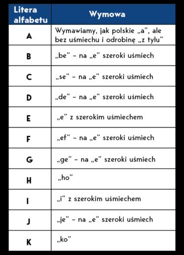 Alfabet i wymowa w języku norweskim
